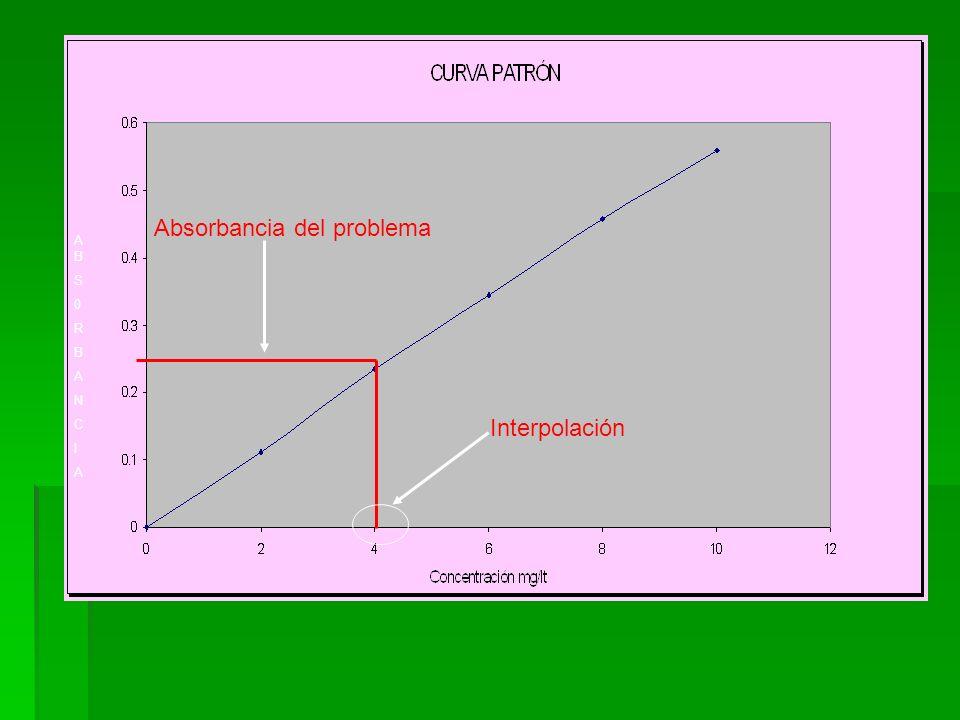 ABS0RBANCIA ABS0RBANCIA Interpolación Absorbancia del problema