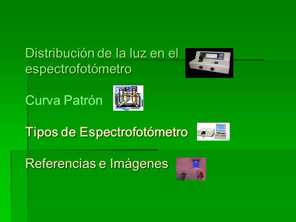 Distribución de la luz en el espectrofotómetro Curva Patrón Tipos de Espectrofotómetro Referencias e Imágenes