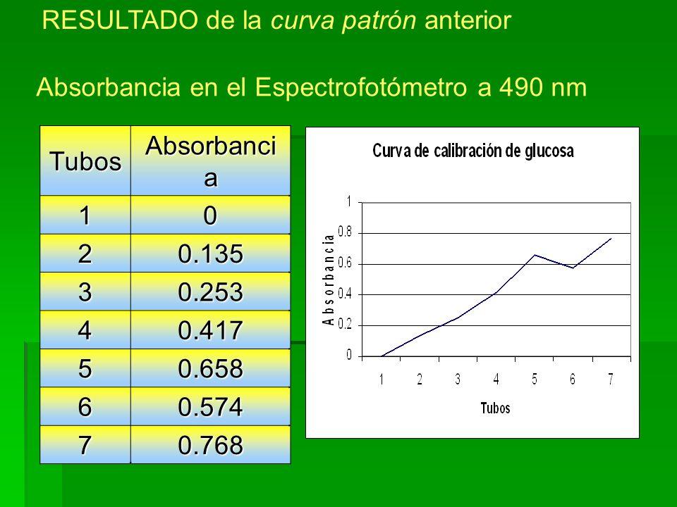 Tubos Absorbanci a 10 20.135 30.253 40.417 50.658 60.574 70.768 Absorbancia en el Espectrofotómetro a 490 nm RESULTADO de la curva patrón anterior