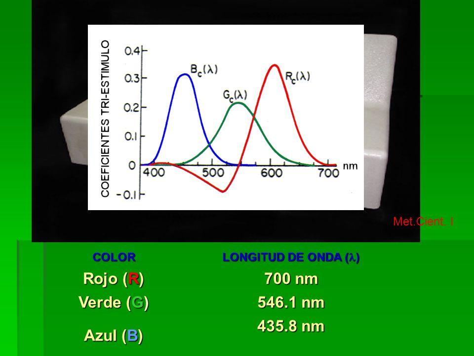 Met.Cient. I COLOR LONGITUD DE ONDA ( ) Rojo (R) 700 nm Verde (G) 546.1 nm Azul (B) 435.8 nm