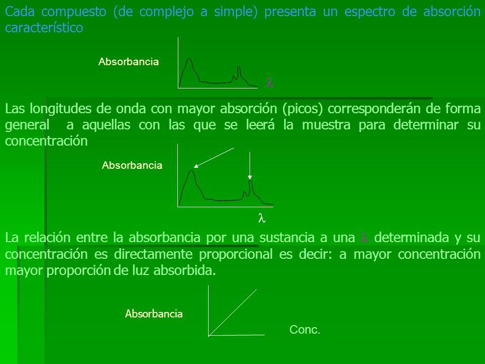 Cada compuesto (de complejo a simple) presenta un espectro de absorción característico Las longitudes de onda con mayor absorción (picos) corresponder