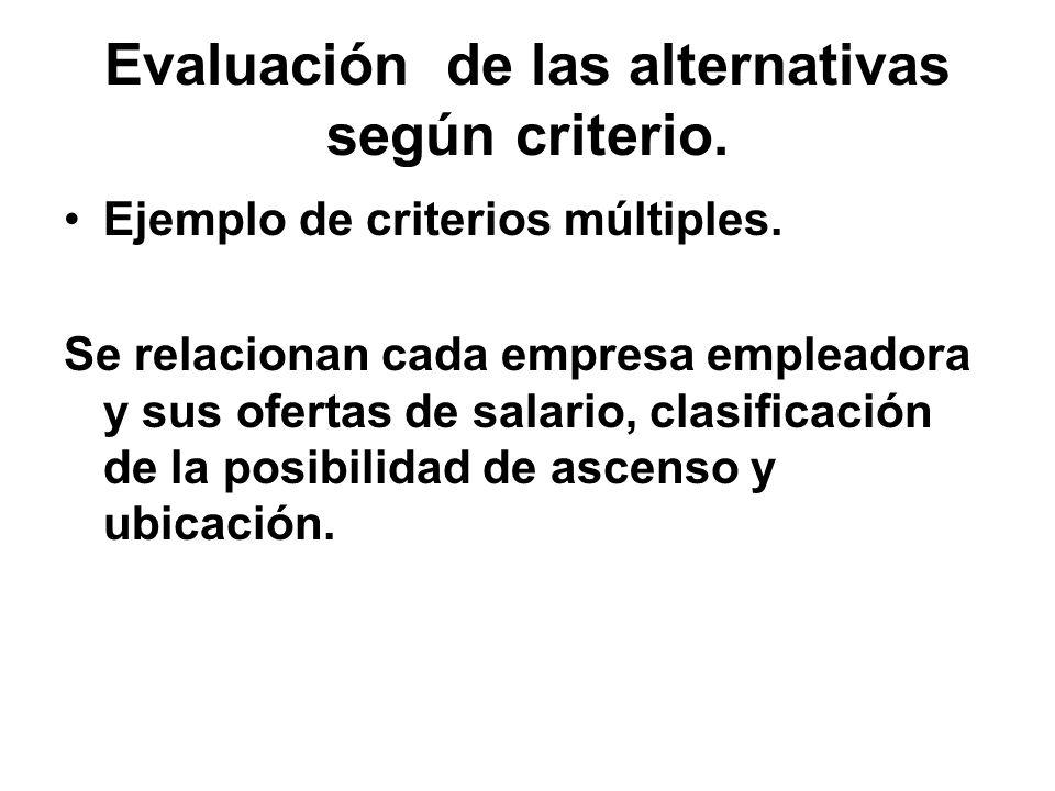 Evaluación de las alternativas según criterio. Ejemplo de criterios múltiples. Se relacionan cada empresa empleadora y sus ofertas de salario, clasifi