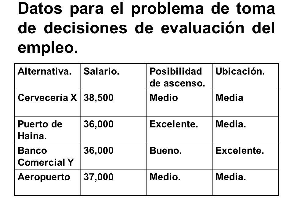 Datos para el problema de toma de decisiones de evaluación del empleo. Alternativa.Salario.Posibilidad de ascenso. Ubicación. Cervecería X38,500MedioM