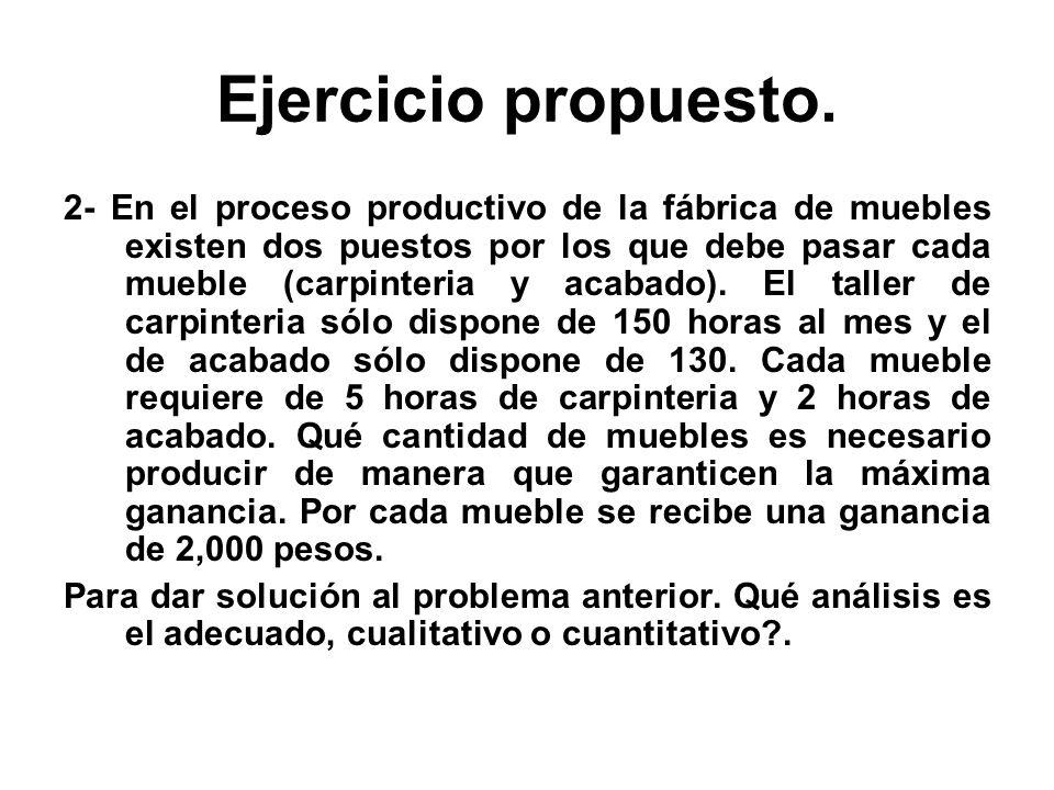 Ejercicio propuesto. 2- En el proceso productivo de la fábrica de muebles existen dos puestos por los que debe pasar cada mueble (carpinteria y acabad