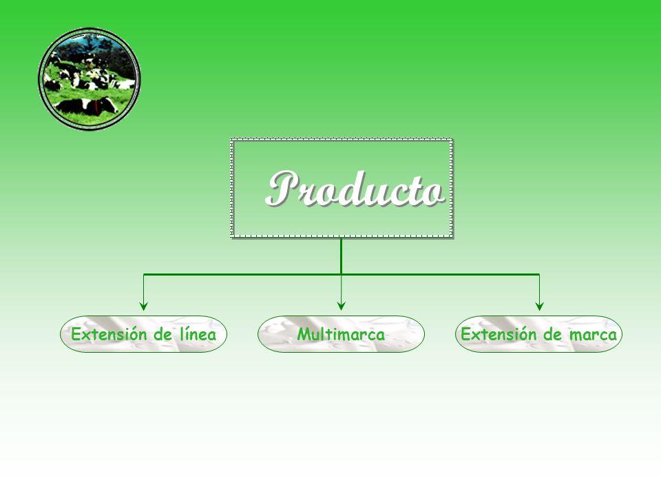 Producto Extensión de línea Extensión de marcaMultimarca