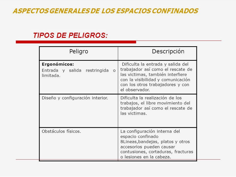 TIPOS DE PELIGROS: ASPECTOS GENERALES DE LOS ESPACIOS CONFINADOS Peligro Descripción Ergonómicos: Entrada y salida restringida o limitada. Dificulta l