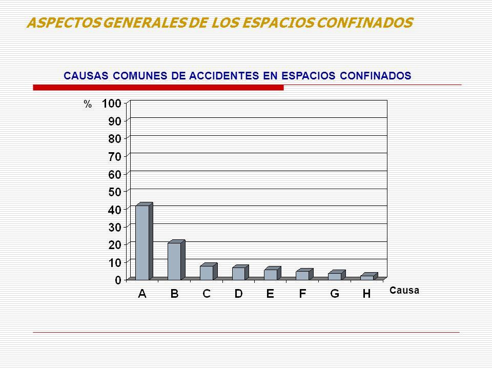 ASPECTOS GENERALES DE LOS ESPACIOS CONFINADOS CAUSAS COMUNES DE ACCIDENTES EN ESPACIOS CONFINADOS % Causa