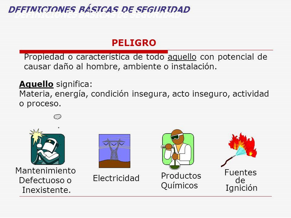 TIPOS DE PELIGROS: ASPECTOS GENERALES DE LOS ESPACIOS CONFINADOS Peligro Descripción Químico: Deficiencia de oxigeno < o = a 19,5% de oxigeno.