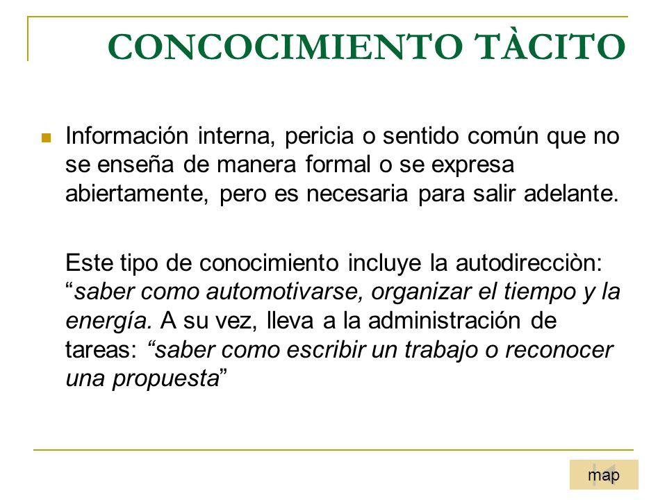 INTELIGENCIA PRÀCTICA CONOCIMIENTO TÀCITO Autodirecciòn, administración de tareas incluye