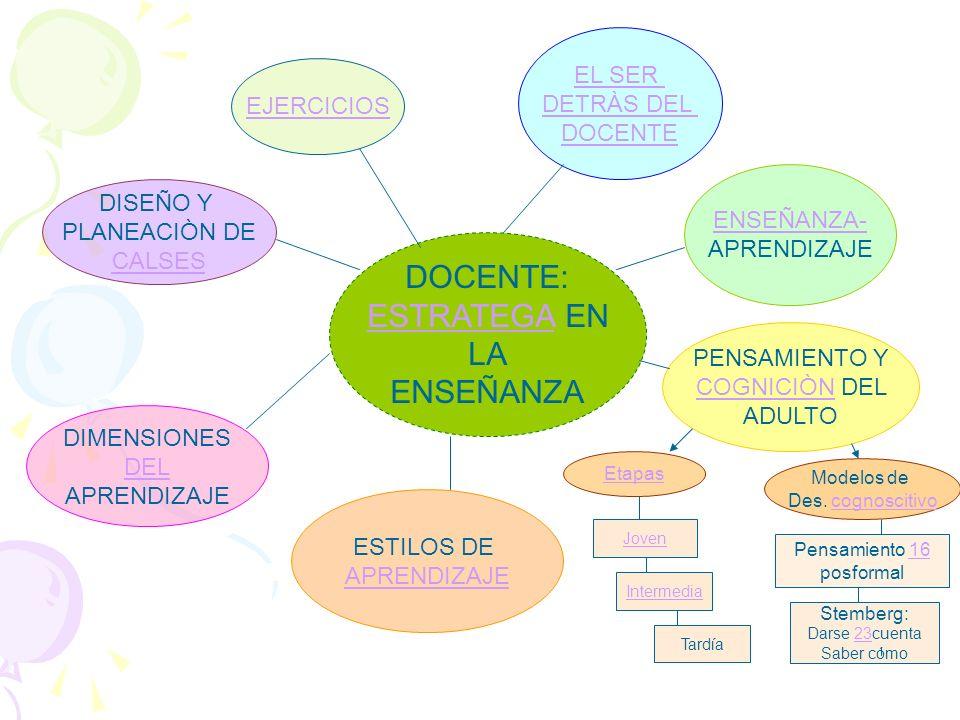 DOCENTE: ESTRATEGA EN LA ENSEÑANZA EL SER DETRÀS DEL DOCENTE ENSEÑANZA- APRENDIZAJE PENSAMIENTO Y COGNICIÒN DELCOGNICIÒN ADULTO ESTILOS DE APRENDIZAJE DIMENSIONES DEL APRENDIZAJE DISEÑO Y PLANEACIÒN DE CALSES Pensamiento 1616 posformal Modelos de Des.