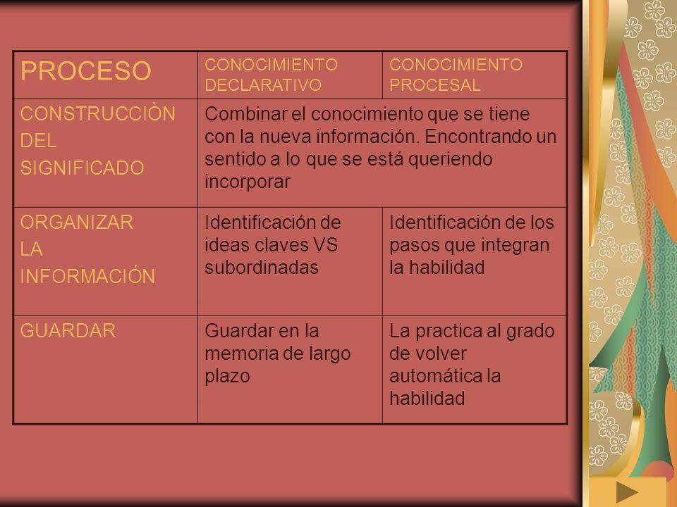 DIMENSIONES DEL APRENDIZAJE DIVISIÒN DE CONTENIDOS C. DECLARATIVO C. PROCESAL Construcción de significado Organización de la información Guardar la in