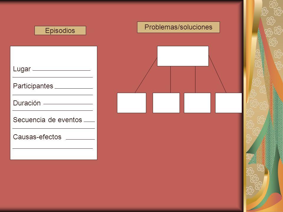 FORMATOS PARA ALGUNAS TÈCNICAS Conceptos Principios de generalización Secuencias temporales Redes causales