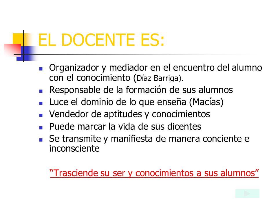 EL DOCENTE ES: Organizador y mediador en el encuentro del alumno con el conocimiento ( Díaz Barriga).