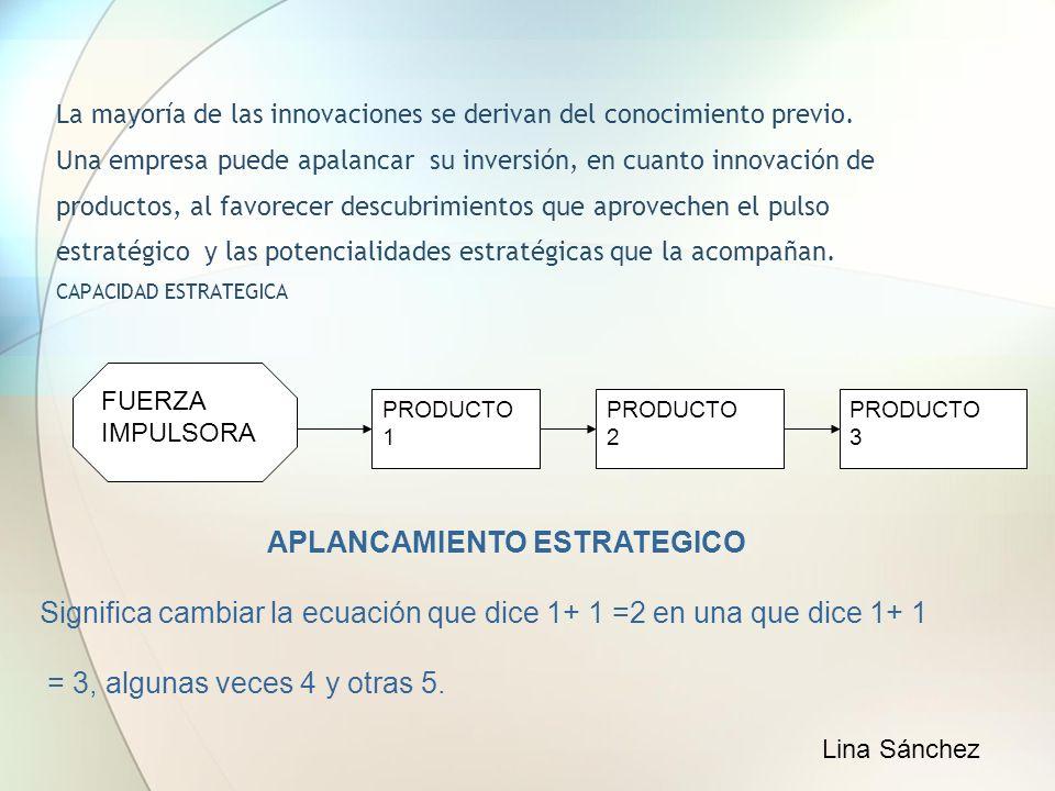 La mayoría de las innovaciones se derivan del conocimiento previo. Una empresa puede apalancar su inversión, en cuanto innovación de productos, al fav
