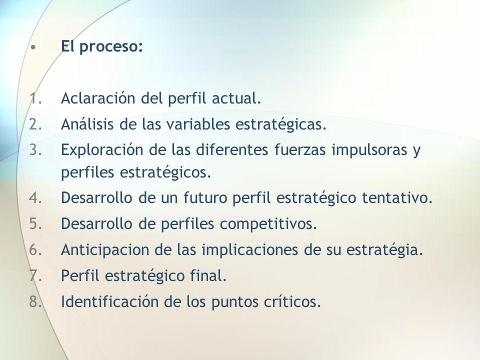 El proceso: 1.Aclaración del perfil actual. 2.Análisis de las variables estratégicas. 3.Exploración de las diferentes fuerzas impulsoras y perfiles es
