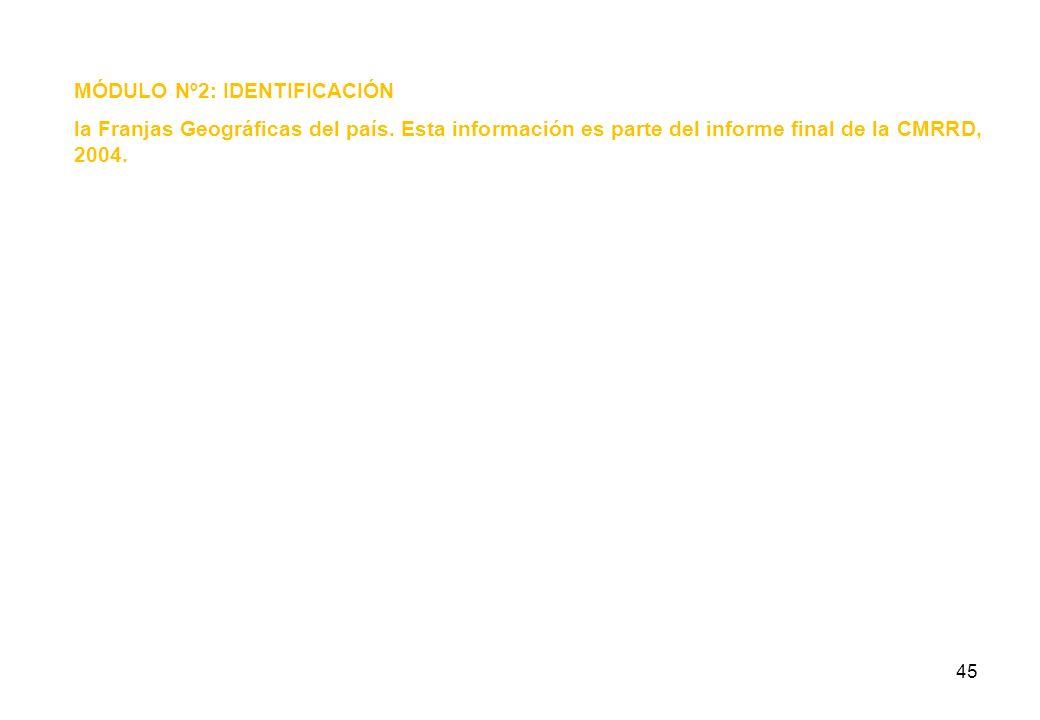 44 MÓDULO Nº2: IDENTIFICACIÓN la Franjas Geográficas del país. Esta información es parte del informe final de la CMRRD, 2004. El Ministerio de Viviend