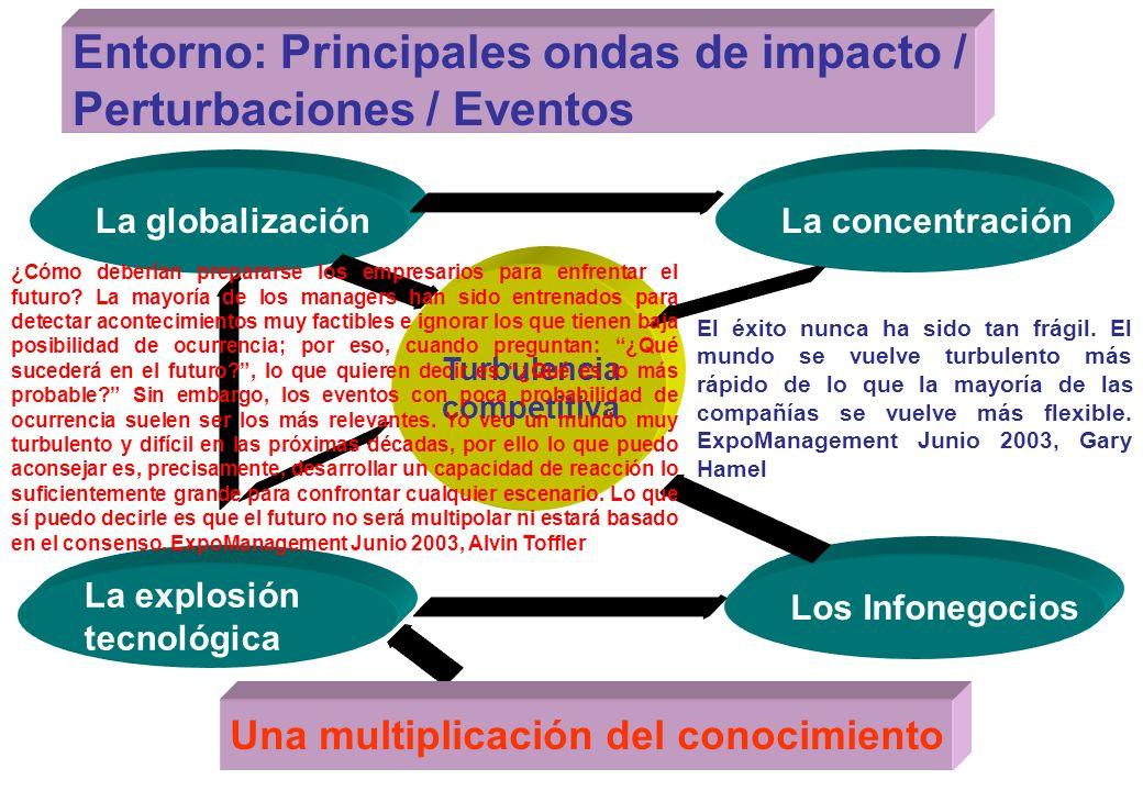 58 Entorno / Sistema de referencia / Conjunto Universal / Medio Ambiente que interactúa con (genera / recepciona eventos {oportunidades / amenazas} ha