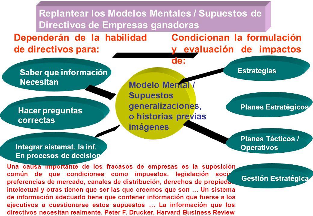 Los Modelos Mentales en su función de Mapa Adaptarse y sortear obstáculos Que no figuran Reaccionar en la realidad de los Negocios Utilizar otros inst