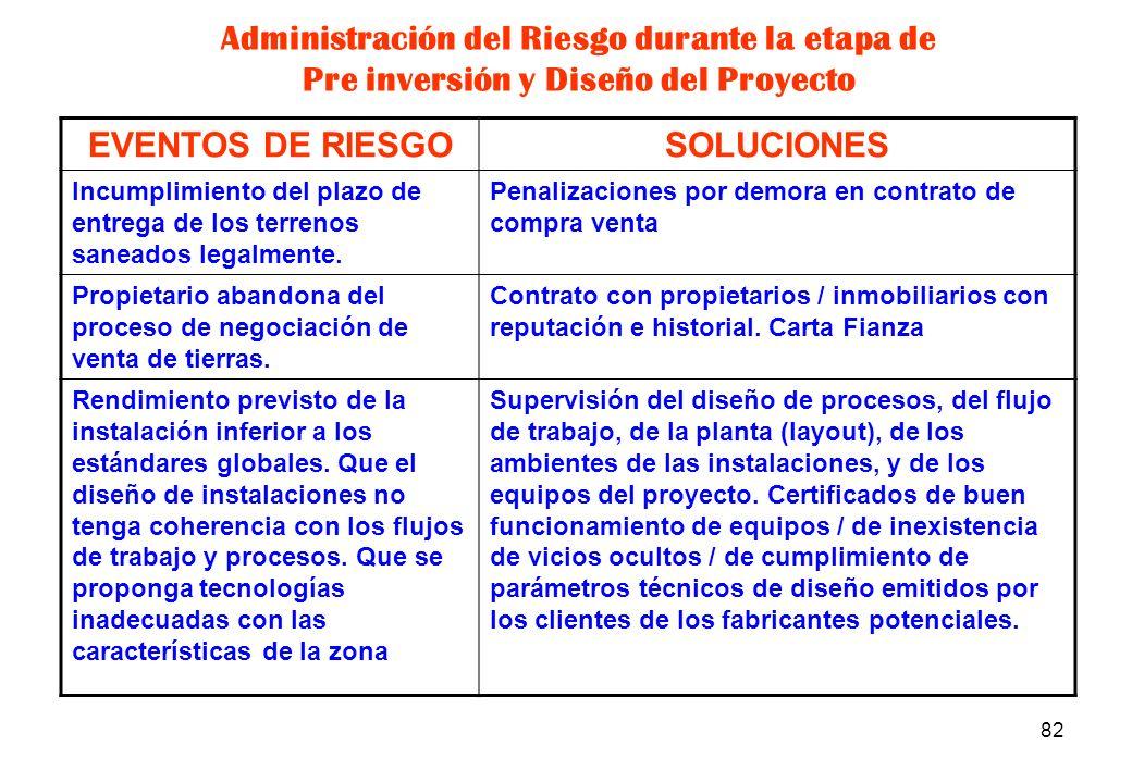 81 EVENTOS DE RIESGOSOLUCIONES Disponibilidad insuficiente de agua subterránea. oposición pública / inconvenientes en permisos o autorizaciones para c