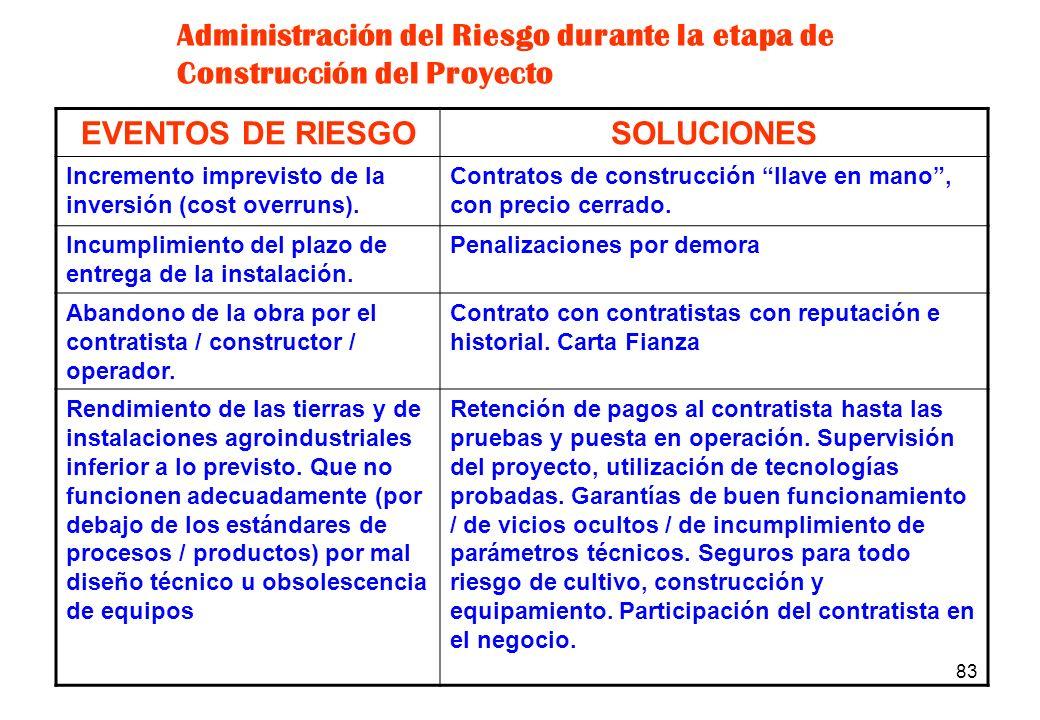 82 EVENTOS DE RIESGOSOLUCIONES Incumplimiento del plazo de entrega de los terrenos saneados legalmente. Penalizaciones por demora en contrato de compr