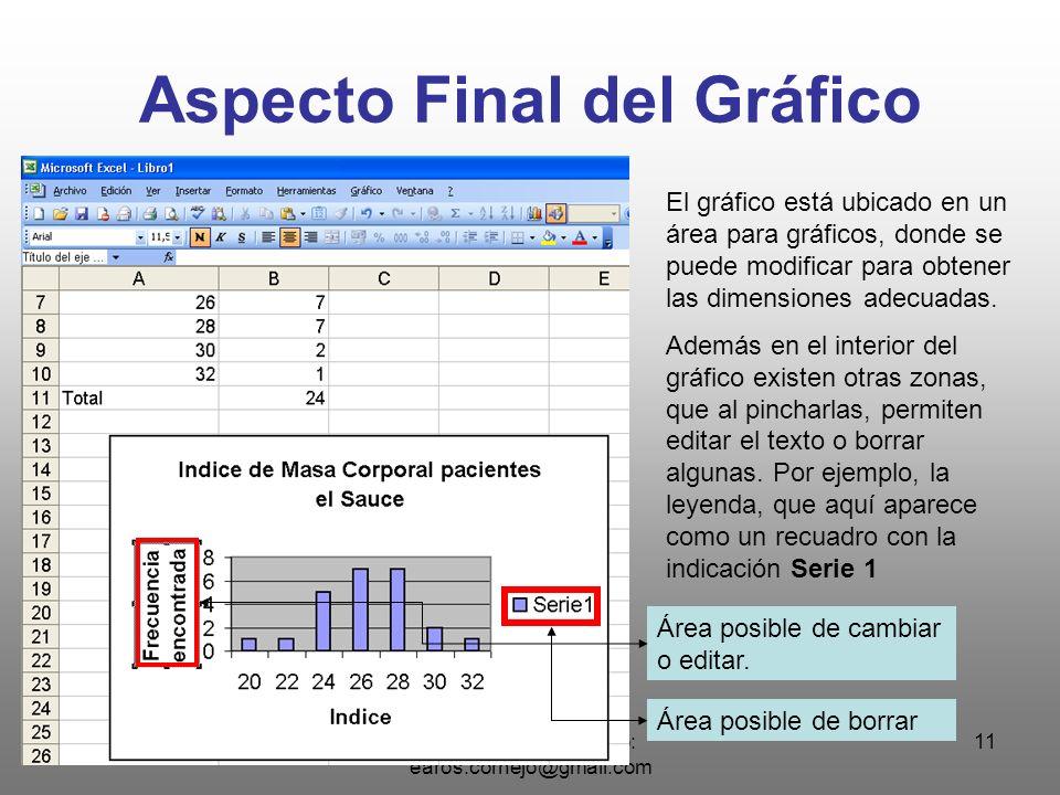 Eduardo Aros Cornejo: earos.cornejo@gmail.com 11 Aspecto Final del Gráfico El gráfico está ubicado en un área para gráficos, donde se puede modificar para obtener las dimensiones adecuadas.