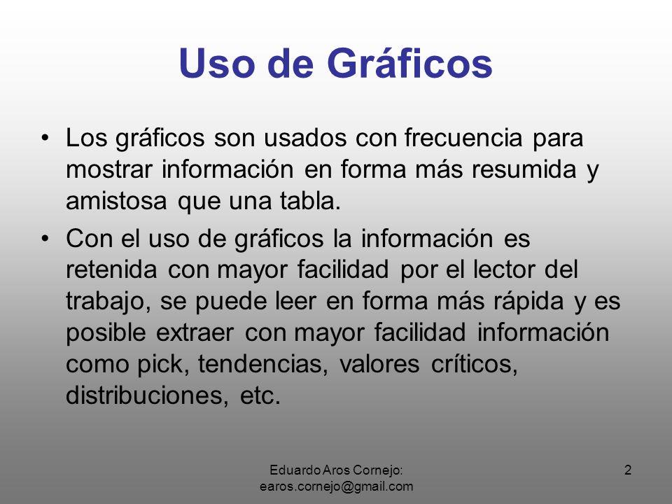 Eduardo Aros Cornejo: earos.cornejo@gmail.com 3 ¿Como empezamos.