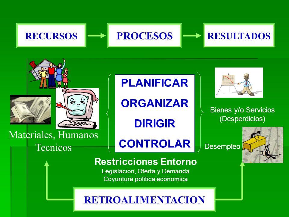 RECURSOS PROCESOS RESULTADOS Materiales, Humanos Tecnicos PLANIFICAR ORGANIZAR DIRIGIR CONTROLAR Bienes y/o Servicios (Desperdicios) Desempleo RETROALIMENTACION Restricciones Entorno Legislacion, Oferta y Demanda Coyuntura politica economica