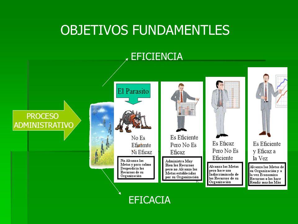 PROCESO ADMINISTRATIVO OBJETIVOS FUNDAMENTLES EFICIENCIA EFICACIA