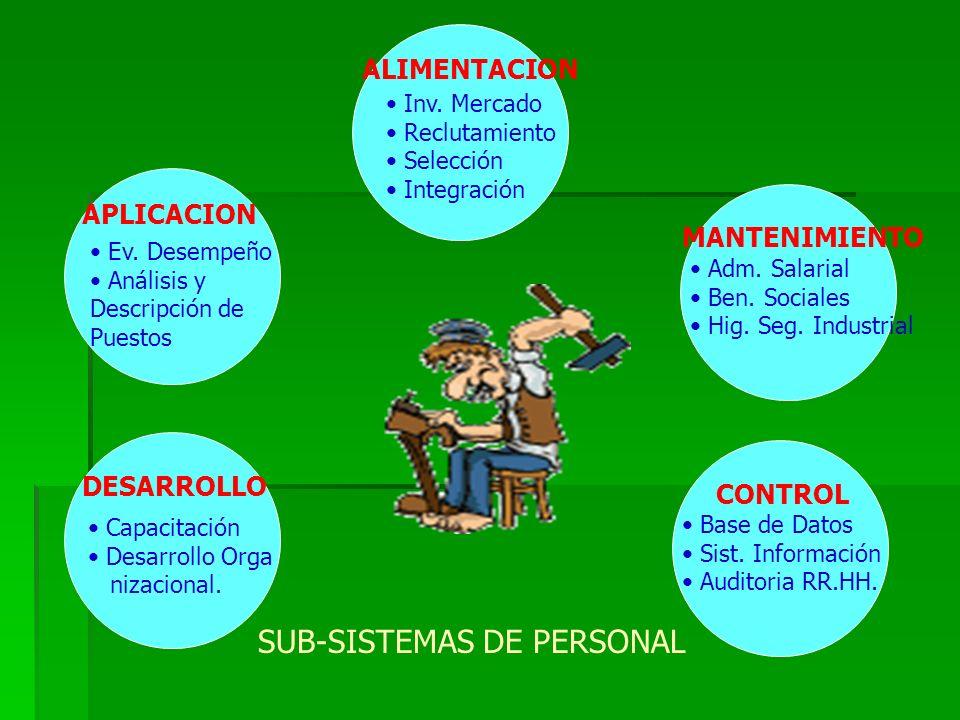 SUB-SISTEMAS DE PERSONAL ALIMENTACION Inv.