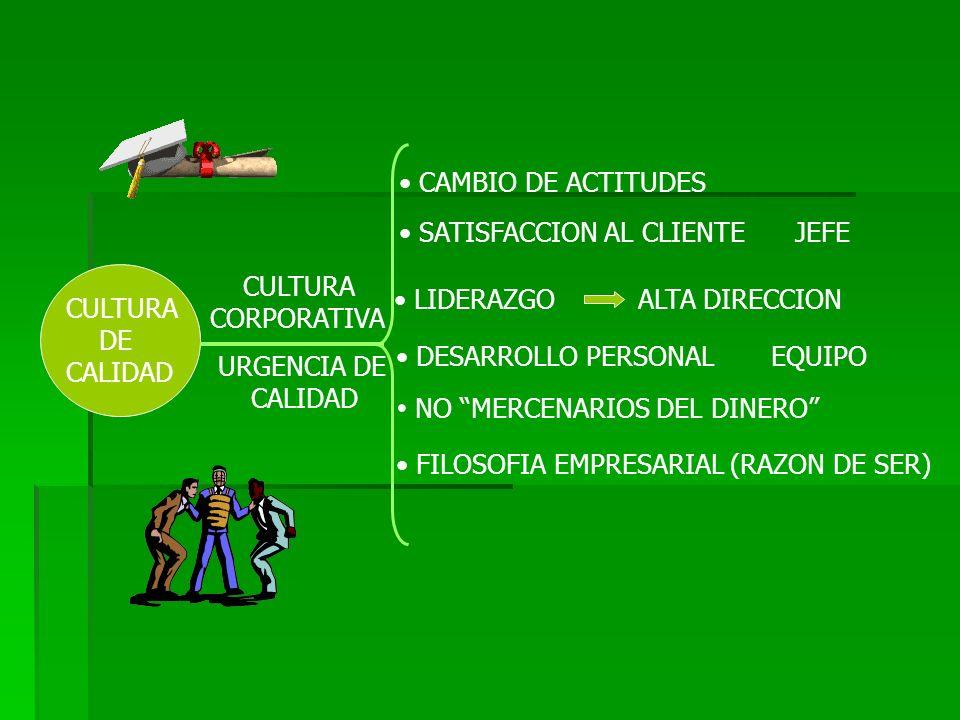 CULTURA DE CALIDAD CAMBIO DE ACTITUDES CULTURA CORPORATIVA URGENCIA DE CALIDAD SATISFACCION AL CLIENTE JEFE LIDERAZGO ALTA DIRECCION DESARROLLO PERSONAL EQUIPO NO MERCENARIOS DEL DINERO FILOSOFIA EMPRESARIAL (RAZON DE SER)