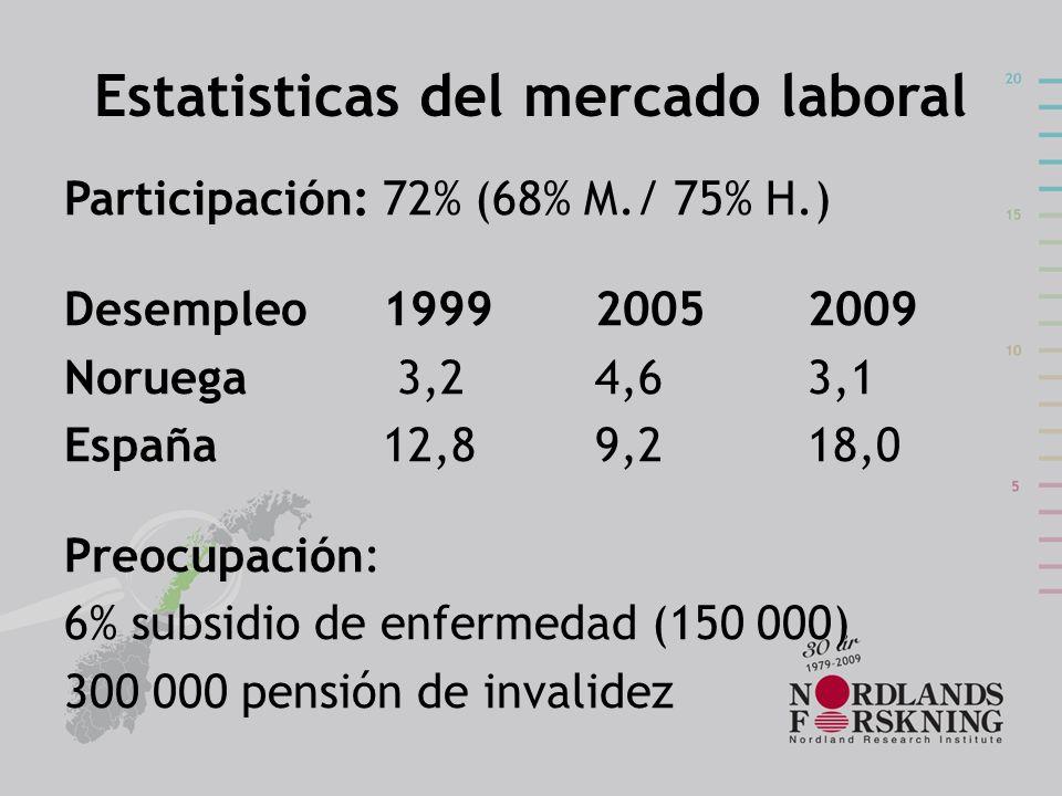 Estatisticas del mercado laboral Participación: 72% (68% M./ 75% H.) Desempleo 199920052009 Noruega 3,24,6 3,1 España 12,89,218,0 Preocupación: 6% sub