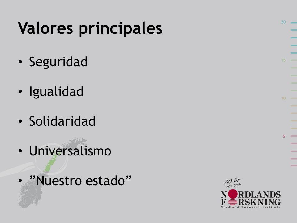 Valores principales Seguridad Igualidad Solidaridad Universalismo Nuestro estado