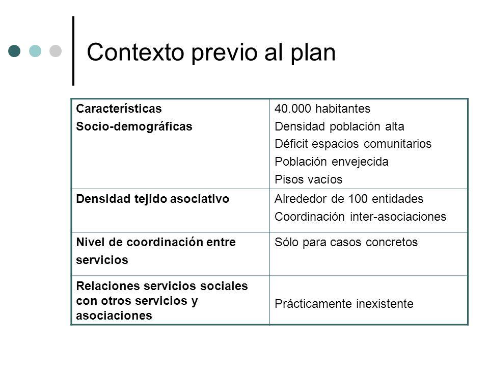Contexto previo al plan Características Socio-demográficas 40.000 habitantes Densidad población alta Déficit espacios comunitarios Población envejecid
