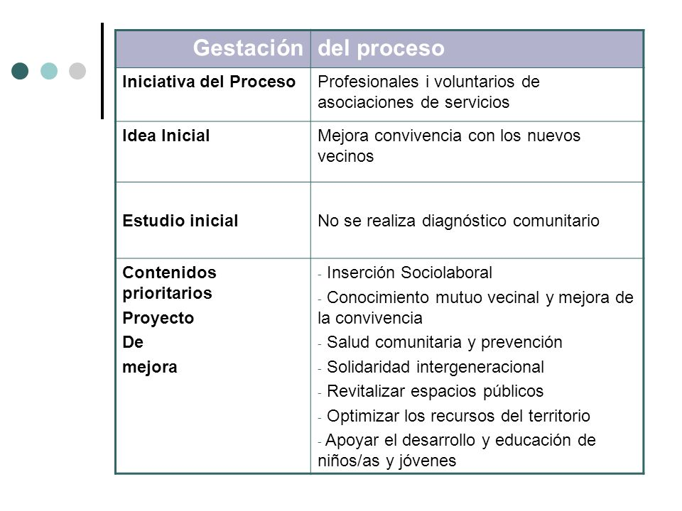 Gestacióndel proceso Iniciativa del ProcesoProfesionales i voluntarios de asociaciones de servicios Idea InicialMejora convivencia con los nuevos veci