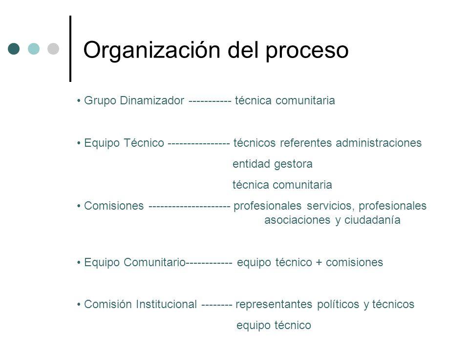 Organización del proceso Grupo Dinamizador ----------- técnica comunitaria Equipo Técnico ---------------- técnicos referentes administraciones entida
