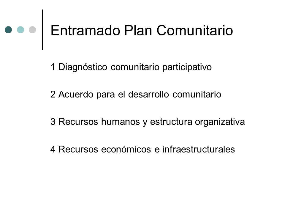 Entramado Plan Comunitario 1 Diagnóstico comunitario participativo 2 Acuerdo para el desarrollo comunitario 3 Recursos humanos y estructura organizati