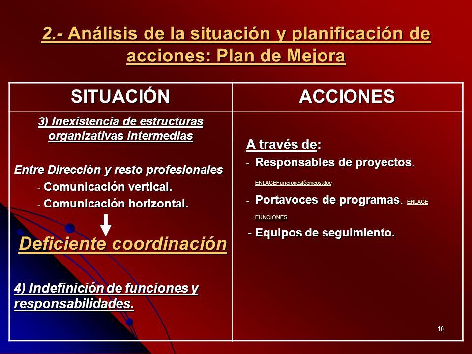 10 SITUACIÓNACCIONES 3) Inexistencia de estructuras organizativas intermedias Entre Dirección y resto profesionales - Comunicación vertical.