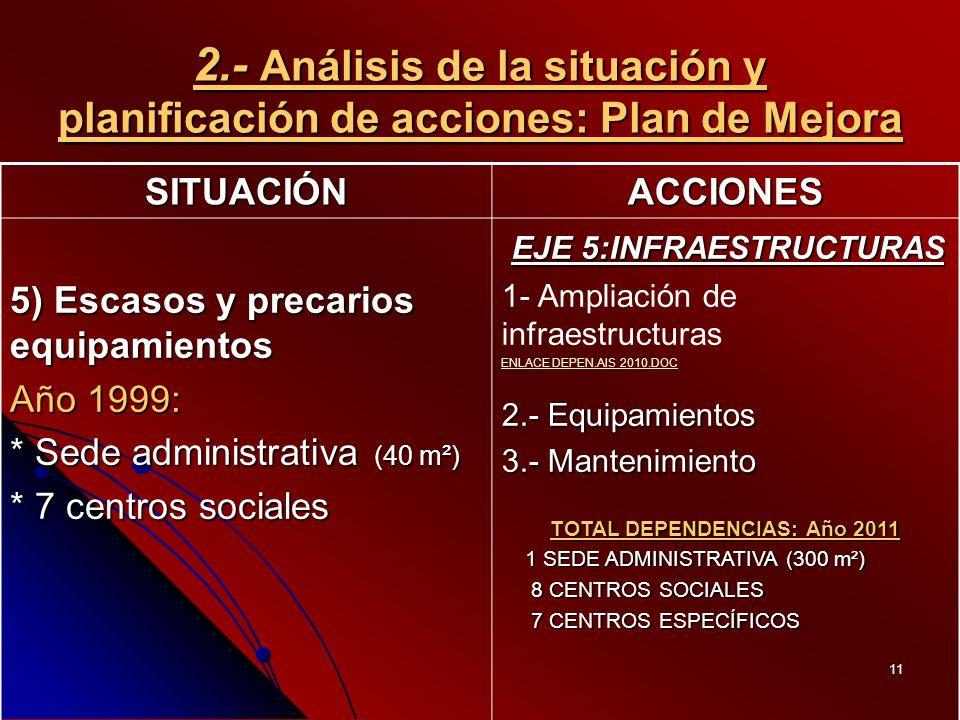 11 2.- Análisis de la situación y planificación de acciones: Plan de Mejora SITUACIÓNACCIONES 5) Escasos y precarios equipamientos Año 1999: * Sede administrativa (40 m²) * 7 centros sociales EJE 5:INFRAESTRUCTURAS EJE 5:INFRAESTRUCTURAS 1- Ampliación de infraestructuras ENLACE DEPEN.AIS 2010.DOC 2.- Equipamientos 3.- Mantenimiento TOTAL DEPENDENCIAS: Año 2011 1 SEDE ADMINISTRATIVA (300 m²) 1 SEDE ADMINISTRATIVA (300 m²) 8 CENTROS SOCIALES 8 CENTROS SOCIALES 7 CENTROS ESPECÍFICOS 7 CENTROS ESPECÍFICOS