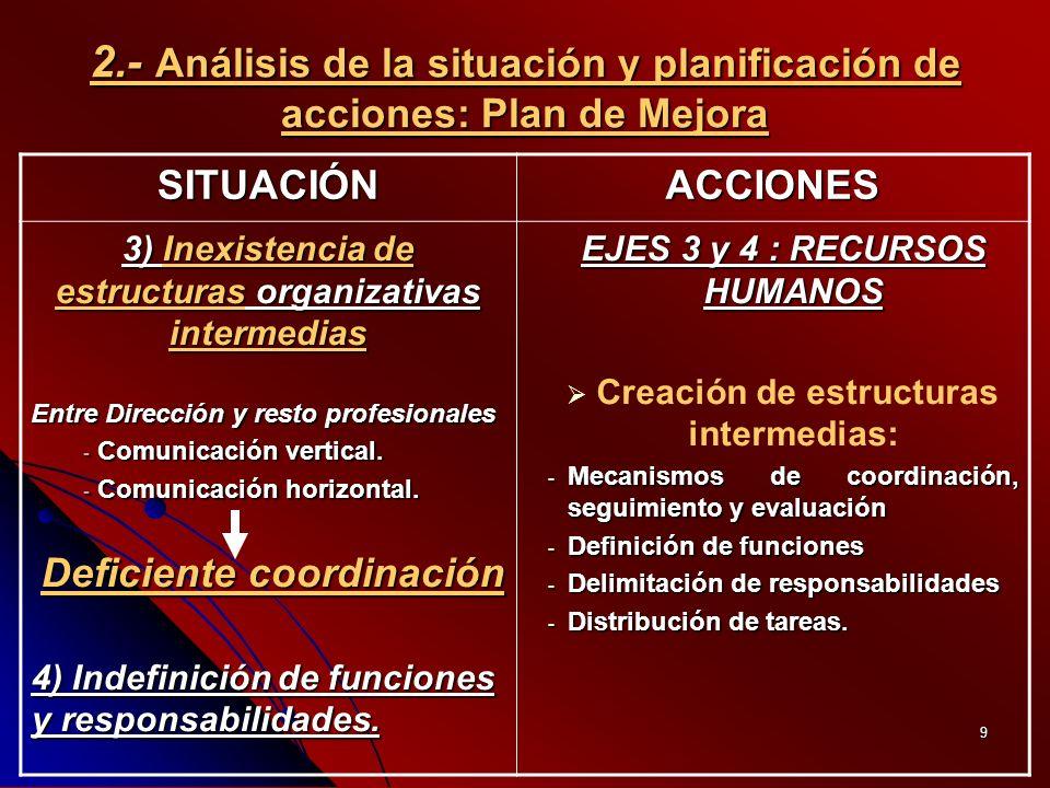 9 2.- Análisis de la situación y planificación de acciones: Plan de Mejora SITUACIÓNACCIONES 3) Inexistencia de estructuras organizativas intermedias Entre Dirección y resto profesionales - Comunicación vertical.