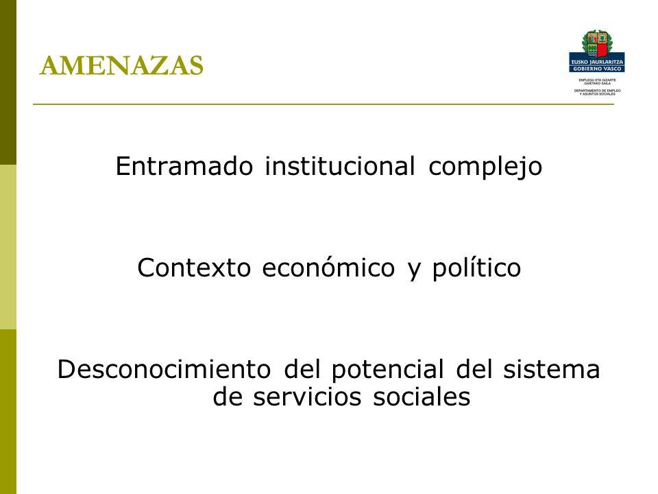 AMENAZAS Entramado institucional complejo Contexto económico y político Desconocimiento del potencial del sistema de servicios sociales