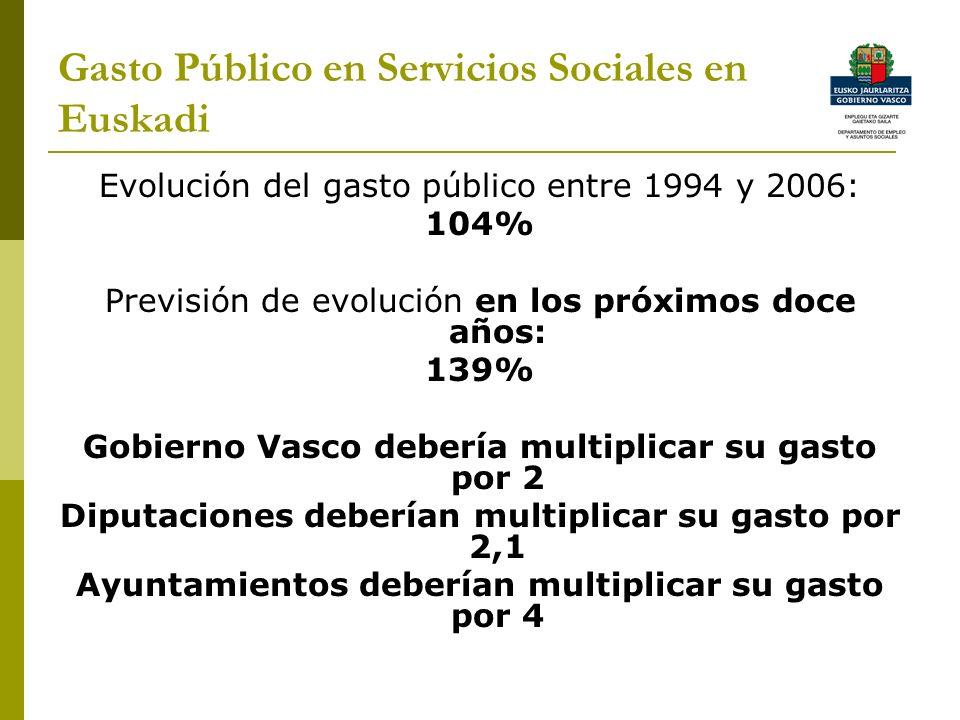 Gasto Público en Servicios Sociales en Euskadi Evolución del gasto público entre 1994 y 2006: 104% Previsión de evolución en los próximos doce años: 139% Gobierno Vasco debería multiplicar su gasto por 2 Diputaciones deberían multiplicar su gasto por 2,1 Ayuntamientos deberían multiplicar su gasto por 4