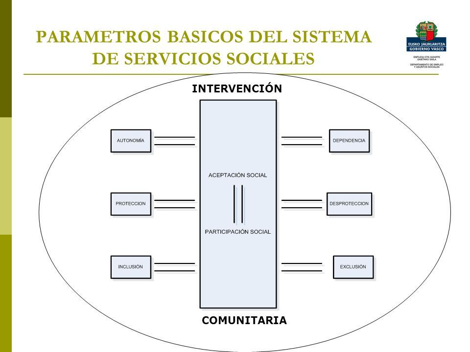 PARAMETROS BASICOS DEL SISTEMA DE SERVICIOS SOCIALES COMUNITARIA INTERVENCIÓN