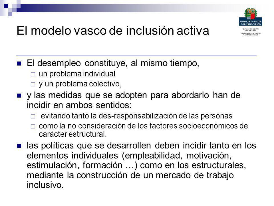 El modelo vasco de inclusión activa _______________________________________________ El desempleo constituye, al mismo tiempo, un problema individual y