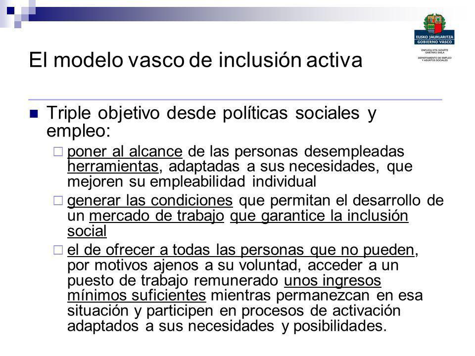 El modelo vasco de inclusión activa ________________________________________ Triple objetivo desde políticas sociales y empleo: poner al alcance de la