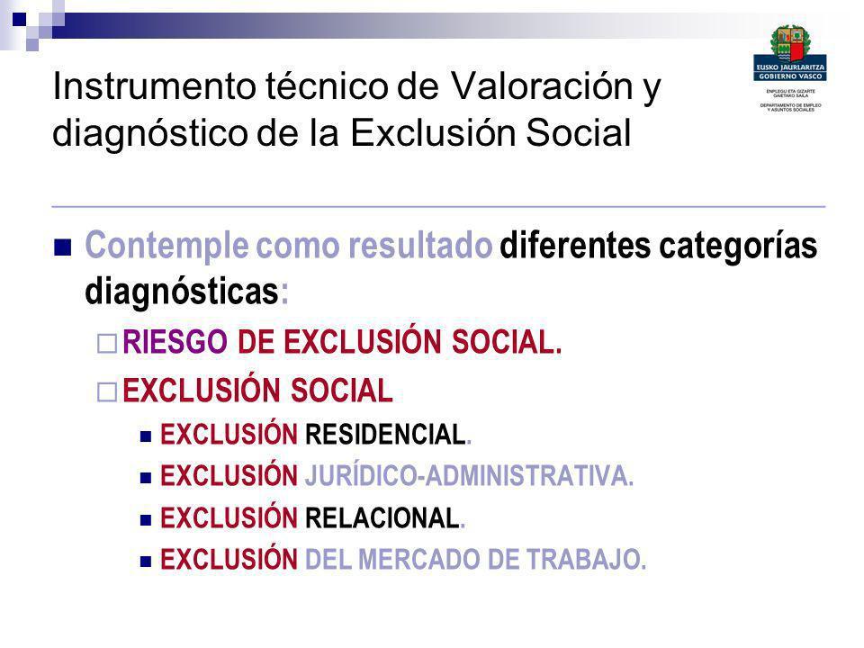 Instrumento técnico de Valoración y diagnóstico de la Exclusión Social ____________________________________________ Contemple como resultado diferente