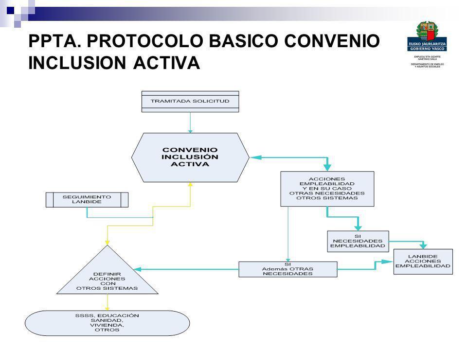 PPTA. PROTOCOLO BASICO CONVENIO INCLUSION ACTIVA