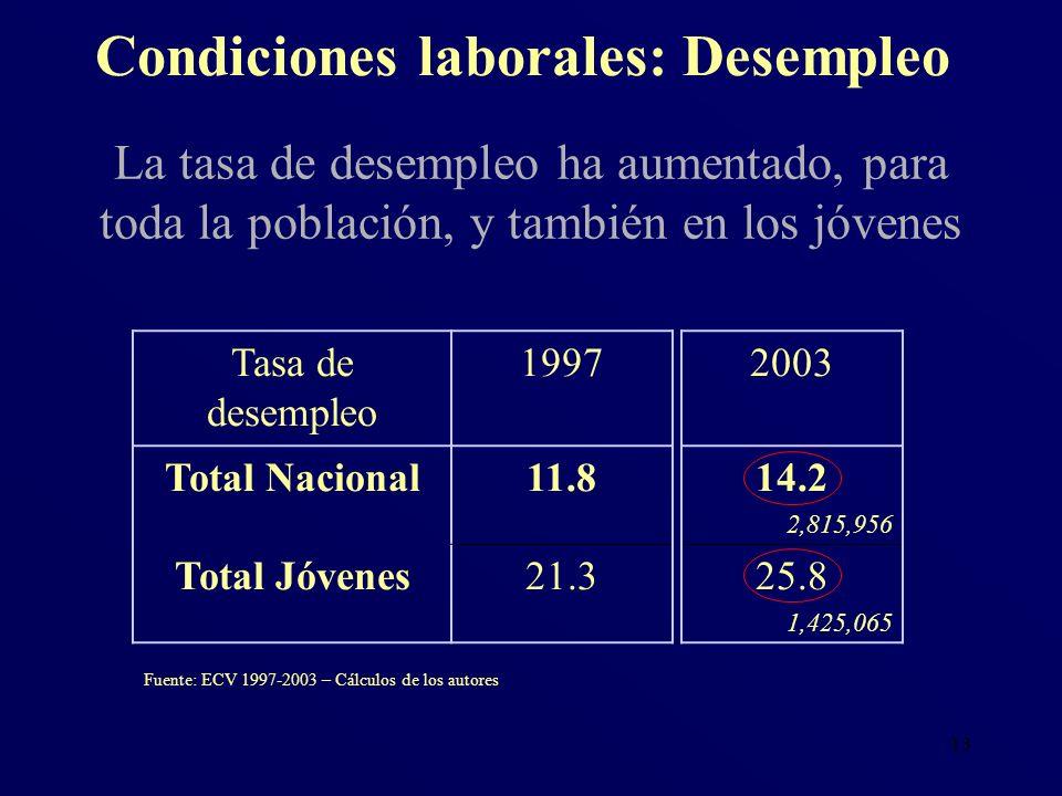 13 Condiciones laborales: Desempleo Fuente: ECV 1997-2003 – Cálculos de los autores La tasa de desempleo ha aumentado, para toda la población, y tambi