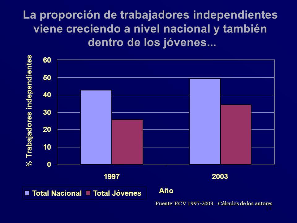 14 La proporción de trabajadores independientes viene creciendo a nivel nacional y también dentro de los jóvenes... Fuente: ECV 1997-2003 – Cálculos d