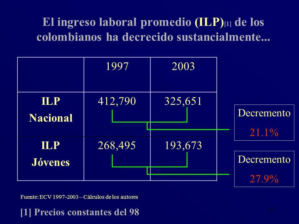 15 El ingreso laboral promedio (ILP) [1] de los colombianos ha decrecido sustancialmente... Fuente: ECV 1997-2003 – Cálculos de los autores [1] Precio