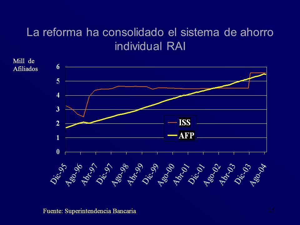 25 La reforma ha consolidado el sistema de ahorro individual RAI Fuente: Superintendencia Bancaria Mill de Afiliados